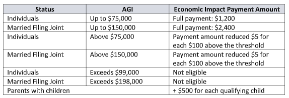 Stimulus payment table